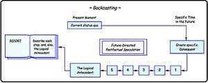Backcasting - Image: Backcasting