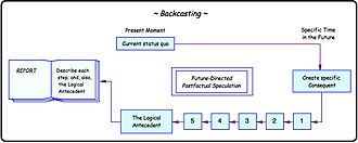 Backcasting - Temporal representation of backcasting.