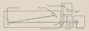DU spectrophotometer -  Diagram of Model DU Optical System, Beckman Manual, 1954