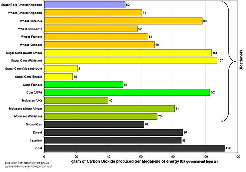Graph of UK figures for the Carbon Intensity of bioethanol and fossil fuels. This graph assumes that all bioethanols are burnt in their country of origin and that prevously existing cropland is used to grow the feedstock.