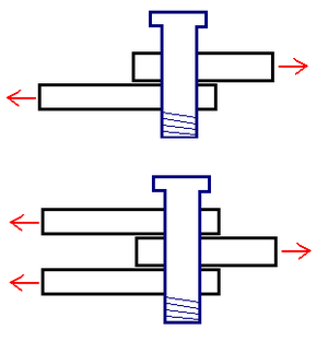 Structural engineering theory - Figure of a bolt in shear. Top figure illustrates single shear, bottom figure illustrates double shear.