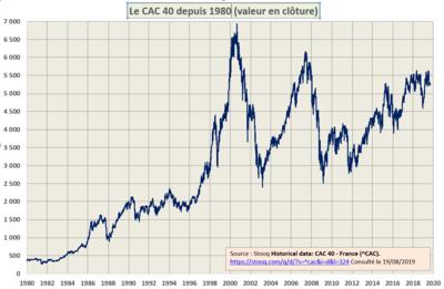 Qu'est-ce que le CAC 40 ?