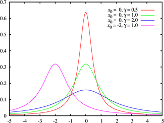 Probability density function for the Cauchy distribtion