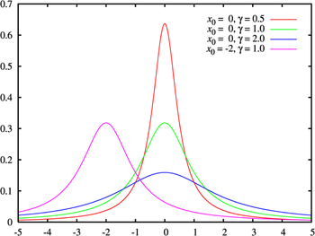Cauchy distribution pdf.png