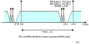 CCIR System B - Channel spacing for CCIR television System B (VHF Bands) The separation between the aural and visual carriers is 5.5 MHz.