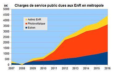 D tail des charges de service public dues aux nergies renouvelables enr - Contribution au service public de l electricite ...