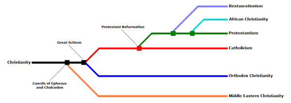Christian denominations tree ENG.PNG