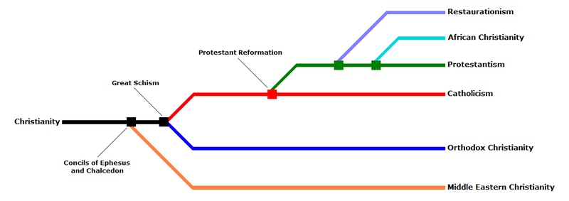 File:Christian denominations tree ENG.PNG
