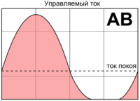 Class AB amplifier principle RUS crop.png