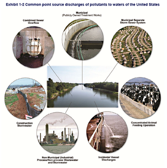 Clean Water Act - Common point source discharges