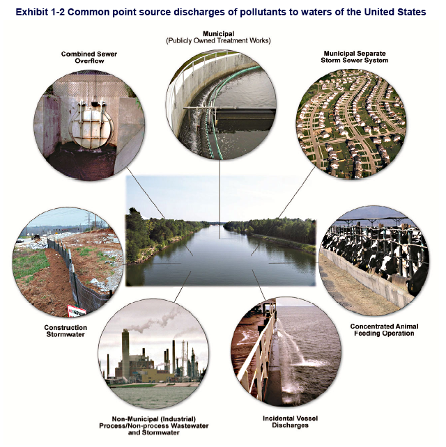 Common Point Source Discharges - EPA 2010