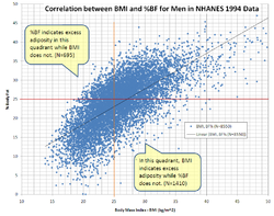 Correlation between BMI and Percent Body Fat for Men in NCHS' NHANES 1994 Data.PNG