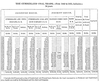 Georges Creek Valley - Table of Cumberland Coal Trade Production Levels 1842-1865