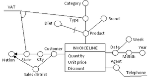 Dimensional fact model - Figure 2: a more complex fact schema for the invoice fact