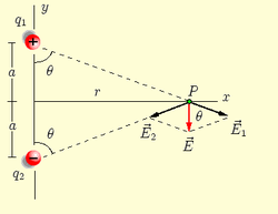 Electric Potential Above A Ringe