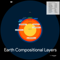 Earth Compositional Layers at scale.png
