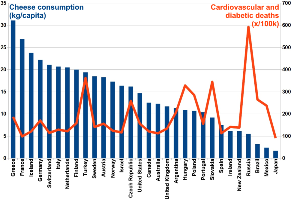Epidemiological data and cheese consumption
