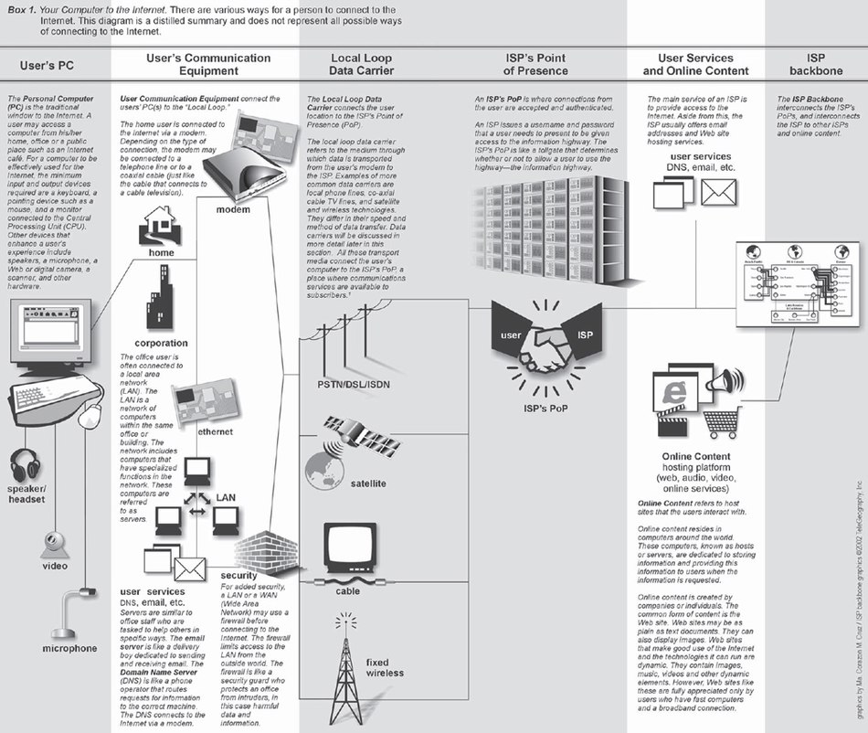 Nets, Webs and the Information Infrastructure/Enter the Net