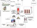 Flow chart of blast-furnace production — Схема доменного виробництва.PNG