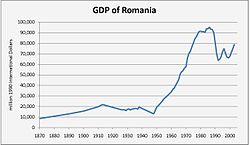GDP of Romania.jpg