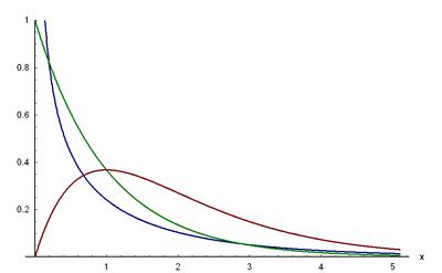 Dichtefunktion der Gammaverteilung