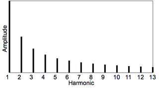 Inharmonicity degree to which the frequencies of overtones depart from whole multiples of the fundamental frequency