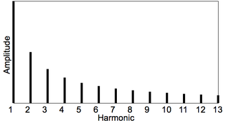 Timbre - Harmonic spectra.