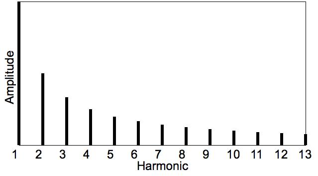 Harmonic spectra theoretical x y
