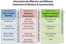 Simple representation of exposure risk assessment and management hierarchy based on available information Hierarchies of Exposure Assessment and Management.JPG