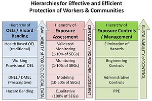 Occupational exposure limit - Simple representation of exposure risk assessment and management hierarchy based on available information