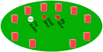 A standard hold 'em game showing the position of the blinds relative to the dealer button