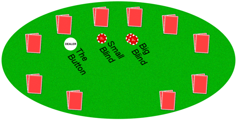 Holdem Table