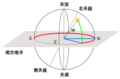 Horizontal coordinate system 2 (zh).png
