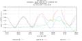 Hurricane Irene Tide Data 8518750 (The Battery, NY).png