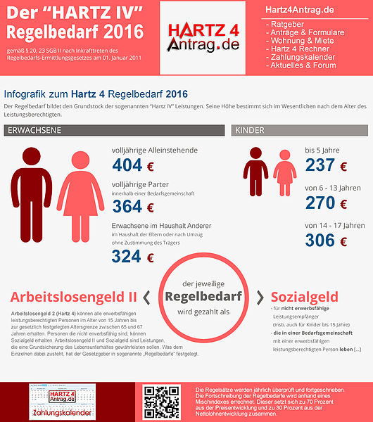 Datei:Infografik-hartz-iv-regelbedarf-hoehe.jpg