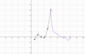 Interpolation KEF-Wachstumsrate über das gesamte Jahr.png