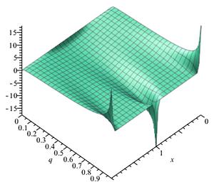 Theta function - Jacobi theta 2