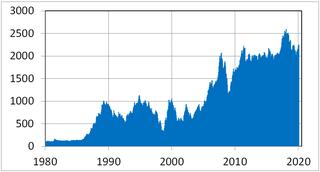 KOSPI Korean stock market index