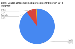 Pie chart for gender of Wikipedia editors: 90% male, 9% female, and 1% transsexual or transgender