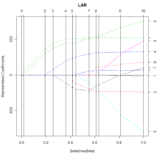Least-angle regression - Wikipedia