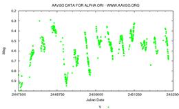 Betelgeuses lysstyrkevariationer fra 1988-2002