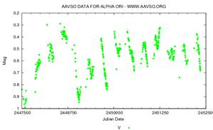 Semiregular variable star - Light curve of semiregular variable star Betelgeuse
