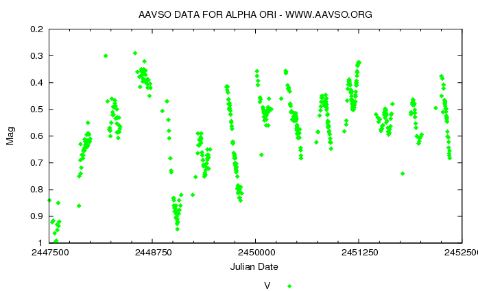 Light curve of Betelgeuse