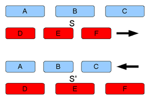 Length contraction - Length contraction: Three blue rods are at rest in S, and three red rods in S'. At the instant when the left ends of A and D attain the same position on the axis of x, the lengths of the rods shall be compared. In S the simultaneous positions of the left side of A and the right side of C are more distant than those of D and F. While in S' the simultaneous positions of the left side of D and the right side of F are more distant than those of A and C.