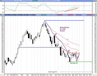 MIDAS Technical Analysis - A completed Bottomfinder with D = 38m shares on a monthly chart of AAPL. Metastock.