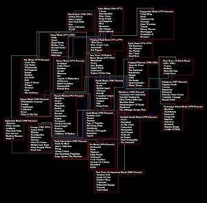 Metal: A Headbanger's Journey - The film's flow chart of metal genres