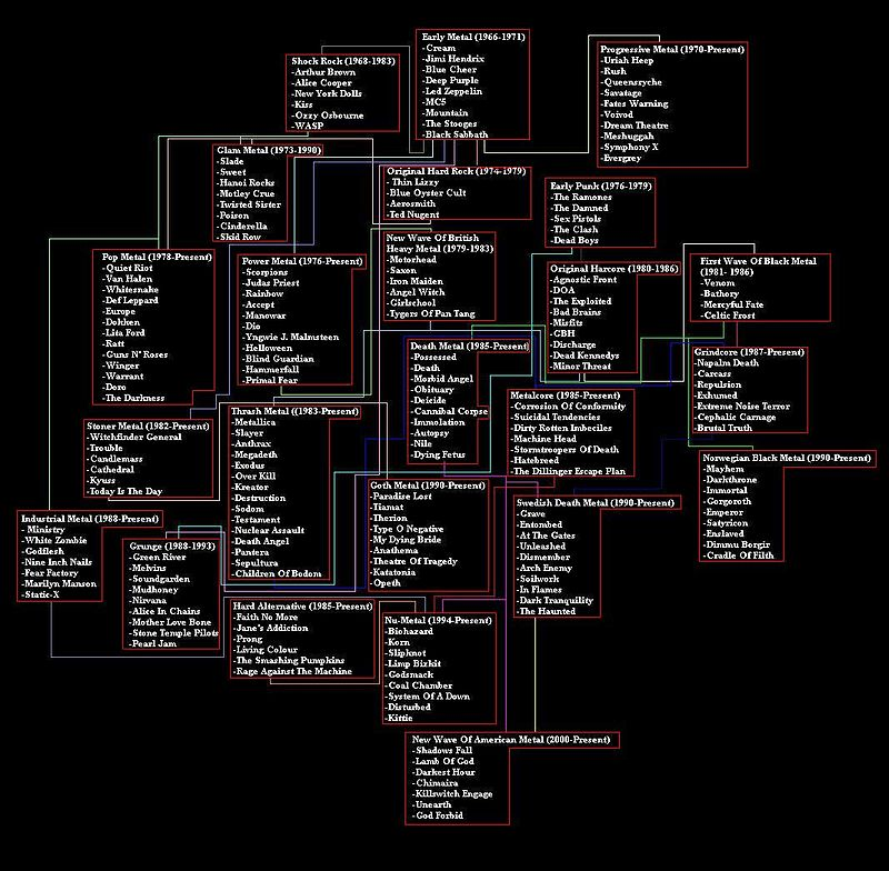 Metal Genealogy