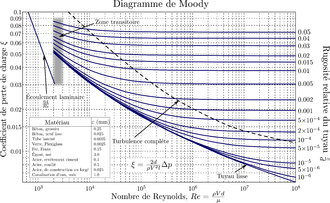Diagramme de moody wikipdia diagramme de moody ccuart Images