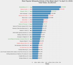 Most Popular Wikipedia Articles of the Week (April 7 to 13, 2019).png