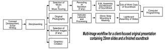 Multi-image - Typical workflow for multi-image production